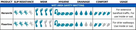 Wet Area Safety Matting
